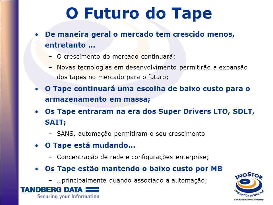 O Futuro do Tape De maneira geral o mercado tem crescido menos, entretanto … O crescimento do mercado continuará;