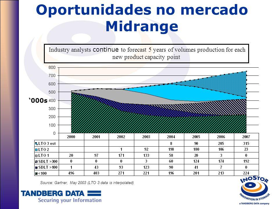 Oportunidades no mercado Midrange