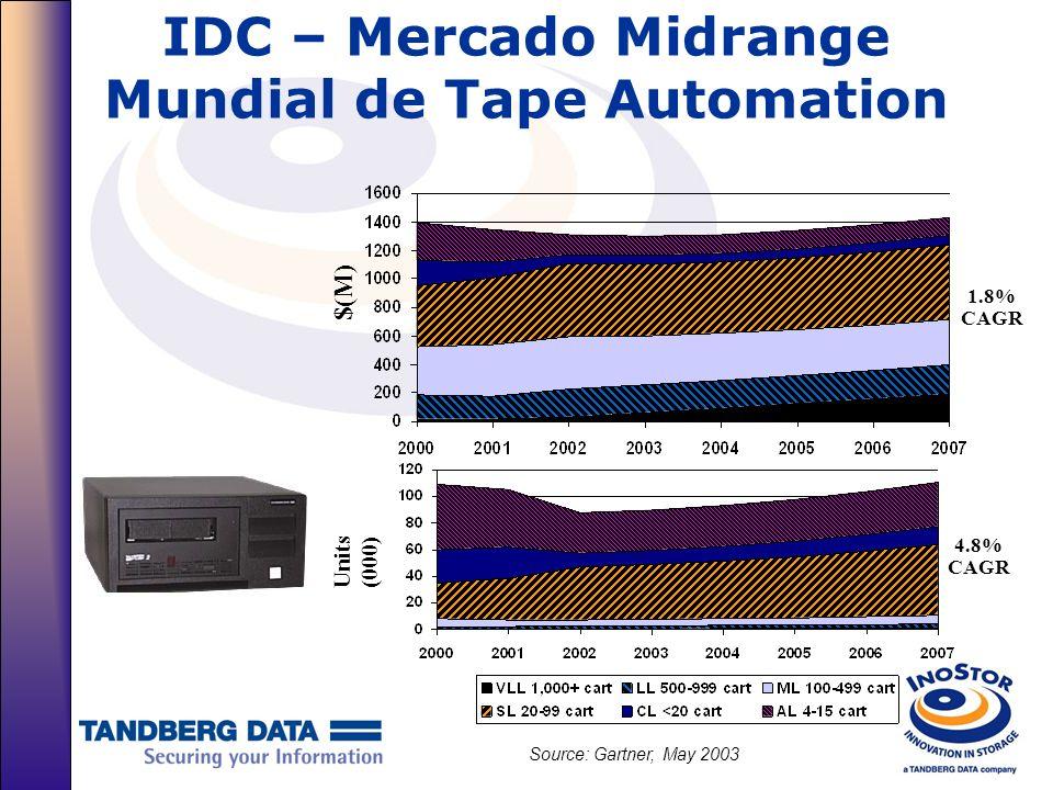 IDC – Mercado Midrange Mundial de Tape Automation