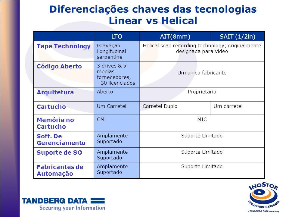Diferenciações chaves das tecnologias Linear vs Helical