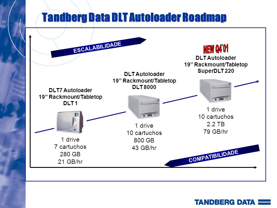 Tandberg Data DLT Autoloader Roadmap