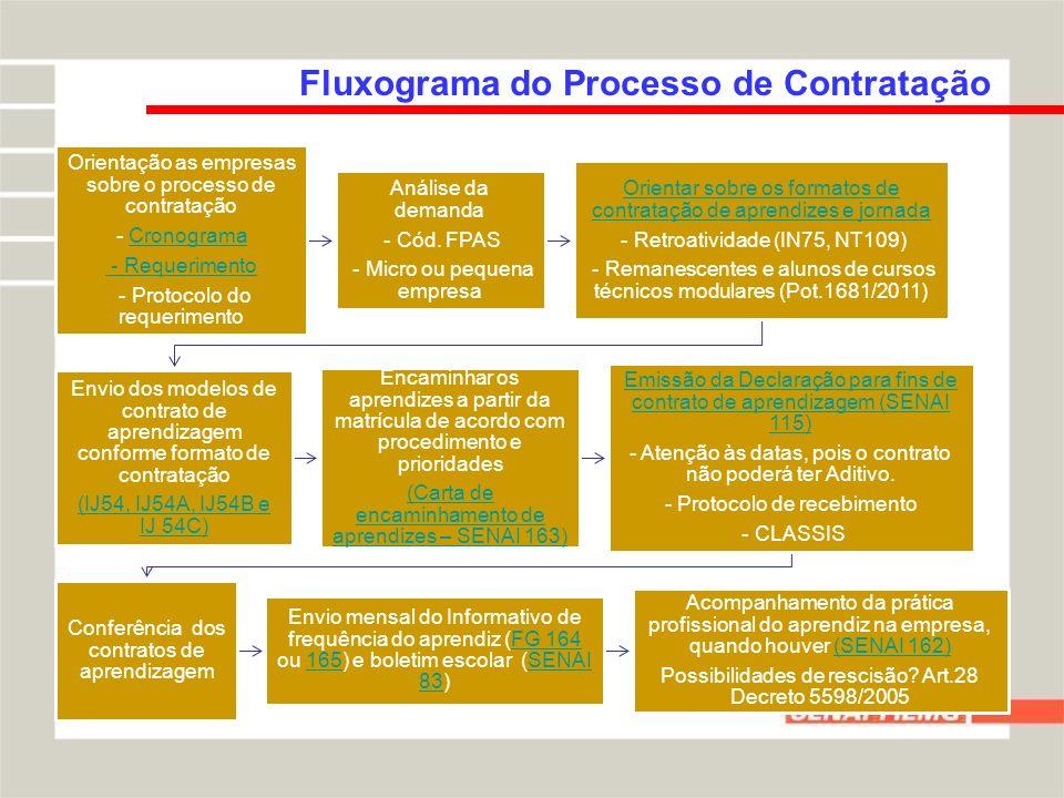 Fluxograma do Processo de Contratação