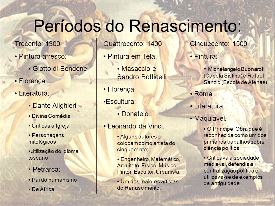 Períodos do Renascimento: