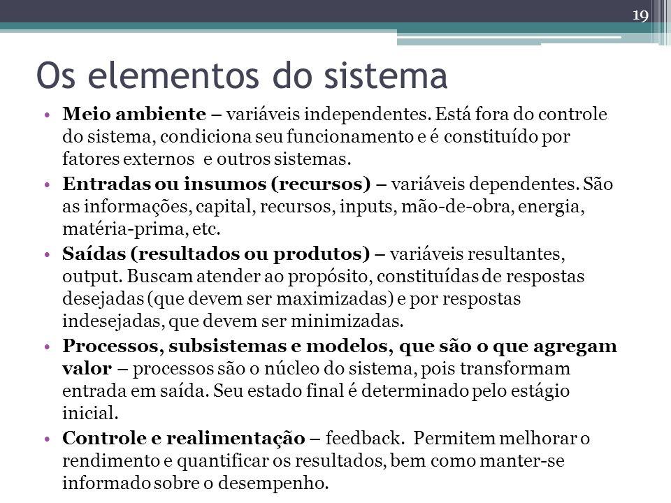 Os elementos do sistema