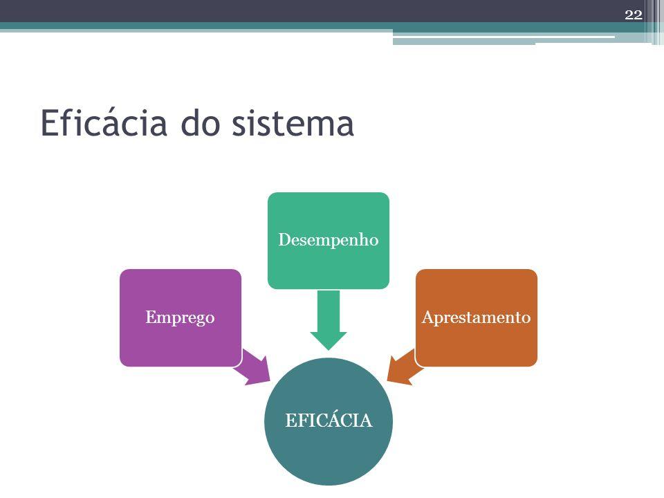 Eficácia do sistema EFICÁCIA Emprego Desempenho Aprestamento