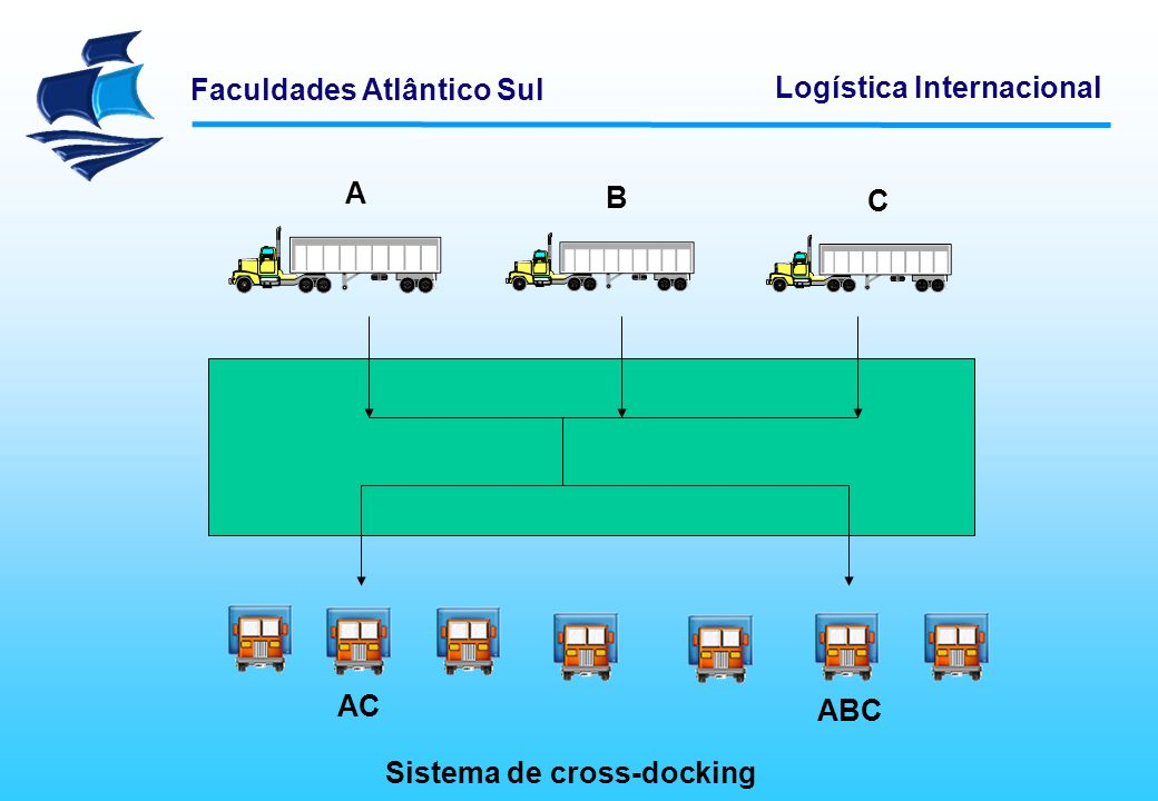 A B C AC ABC Sistema de cross-docking