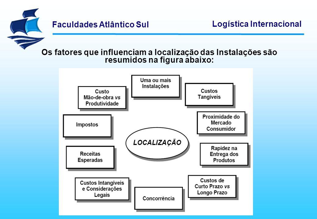 Os fatores que influenciam a localização das Instalações são resumidos na figura abaixo: