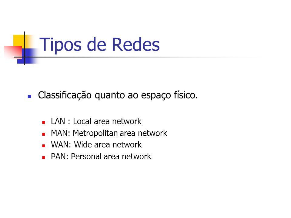 Tipos de Redes Classificação quanto ao espaço físico.