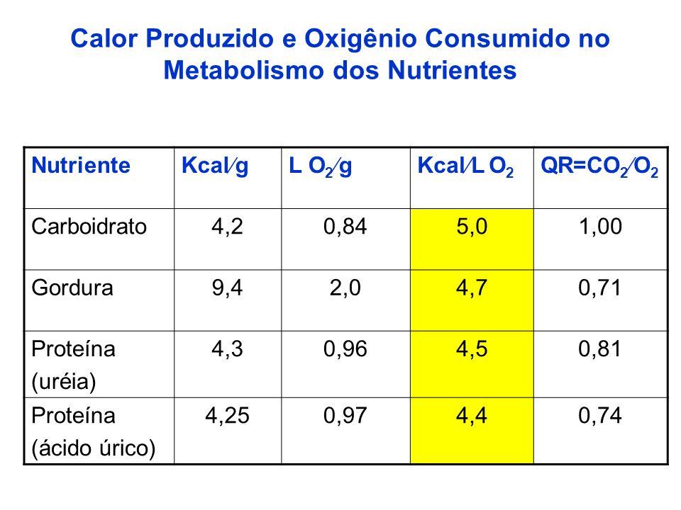 Calor Produzido e Oxigênio Consumido no Metabolismo dos Nutrientes