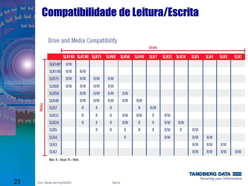 Compatibilidade de Leitura/Escrita