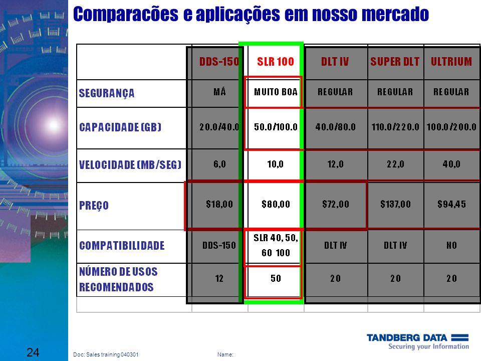 Comparacões e aplicações em nosso mercado
