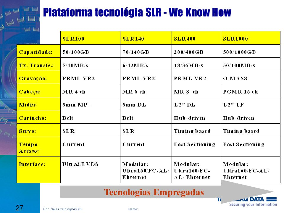 Plataforma tecnológia SLR - We Know How