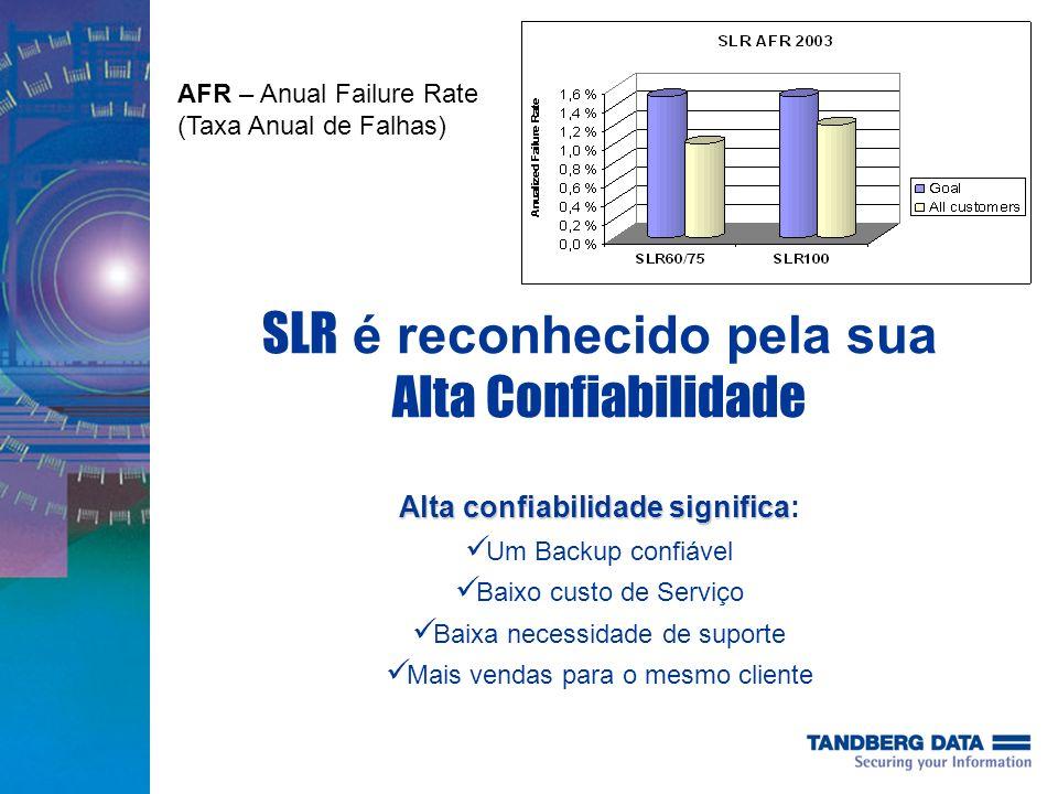 SLR é reconhecido pela sua Alta Confiabilidade