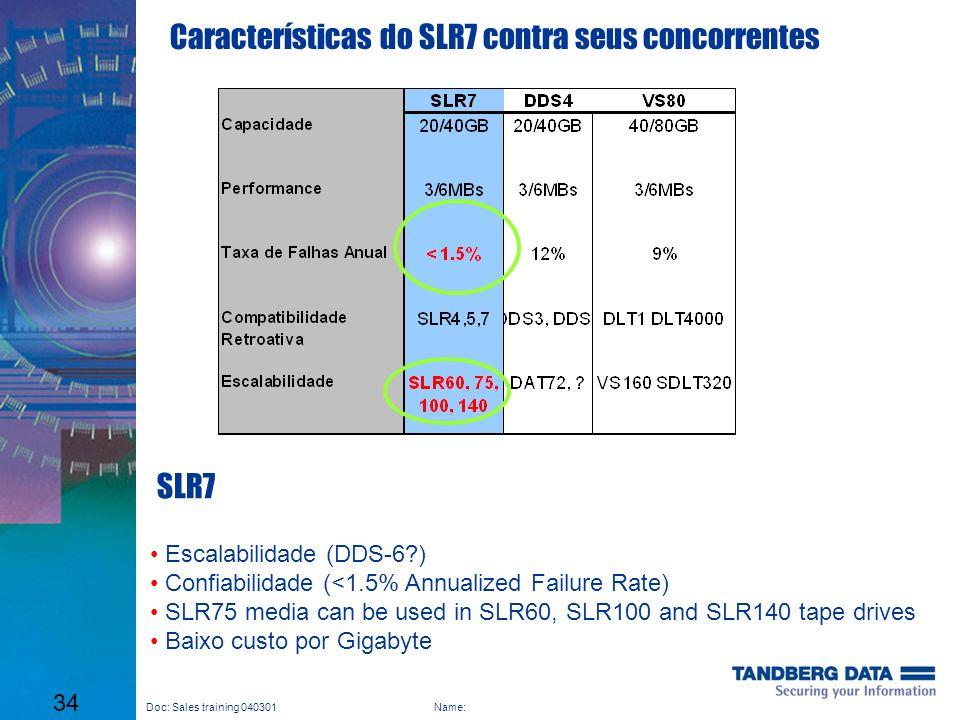 Características do SLR7 contra seus concorrentes