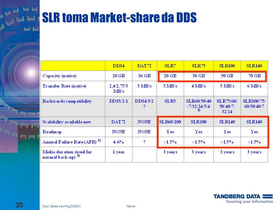 SLR toma Market-share da DDS