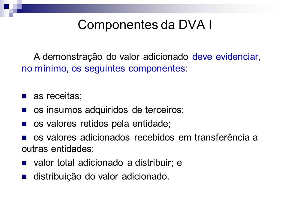 Componentes da DVA I A demonstração do valor adicionado deve evidenciar, no mínimo, os seguintes componentes: