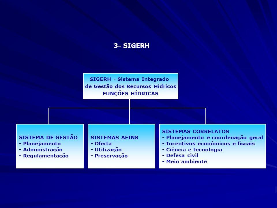 SIGERH - Sistema Integrado de Gestão dos Recursos Hídricos
