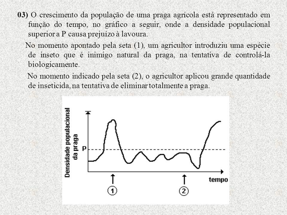 03) O crescimento da população de uma praga agrícola está representado em função do tempo, no gráfico a seguir, onde a densidade populacional superior a P causa prejuízo à lavoura.