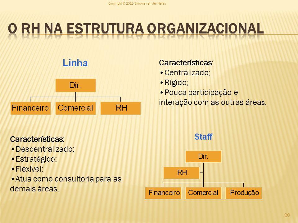 O RH na estrutura organizacional