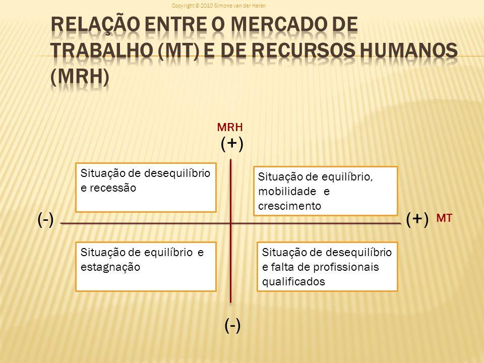 Relação entre o Mercado de Trabalho (MT) e de Recursos Humanos (MRH)