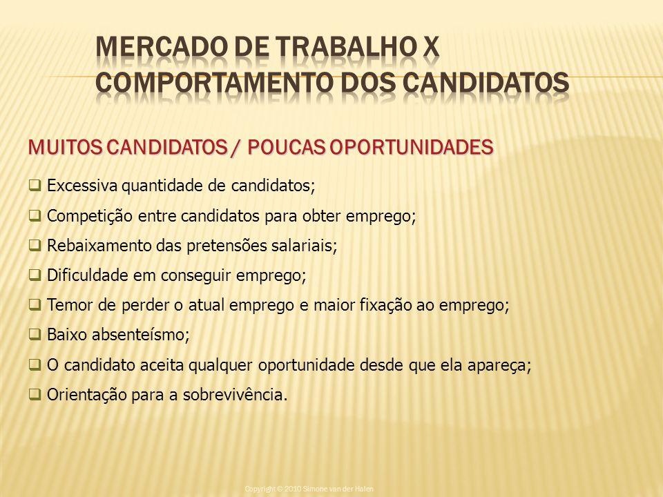 Mercado de Trabalho X Comportamento dos Candidatos