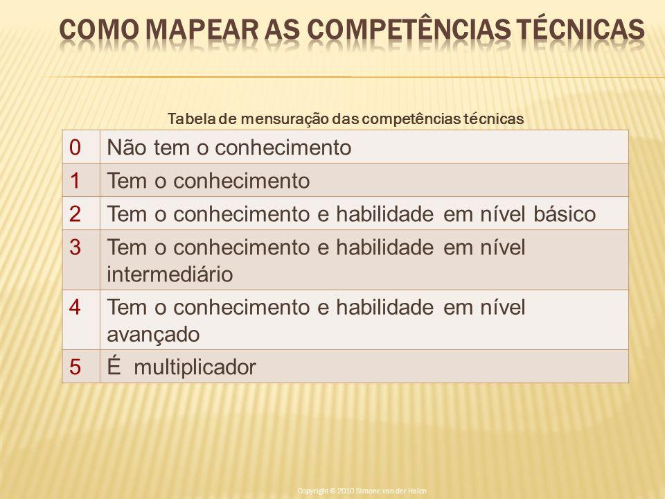 Como mapear as Competências Técnicas