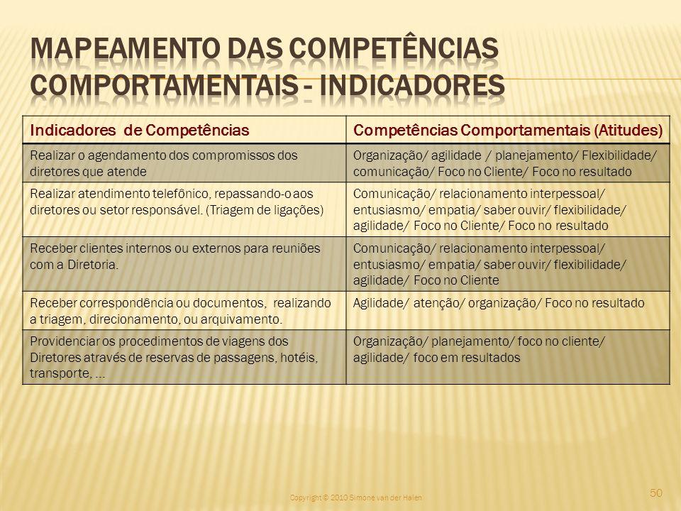 Mapeamento das Competências Comportamentais - Indicadores