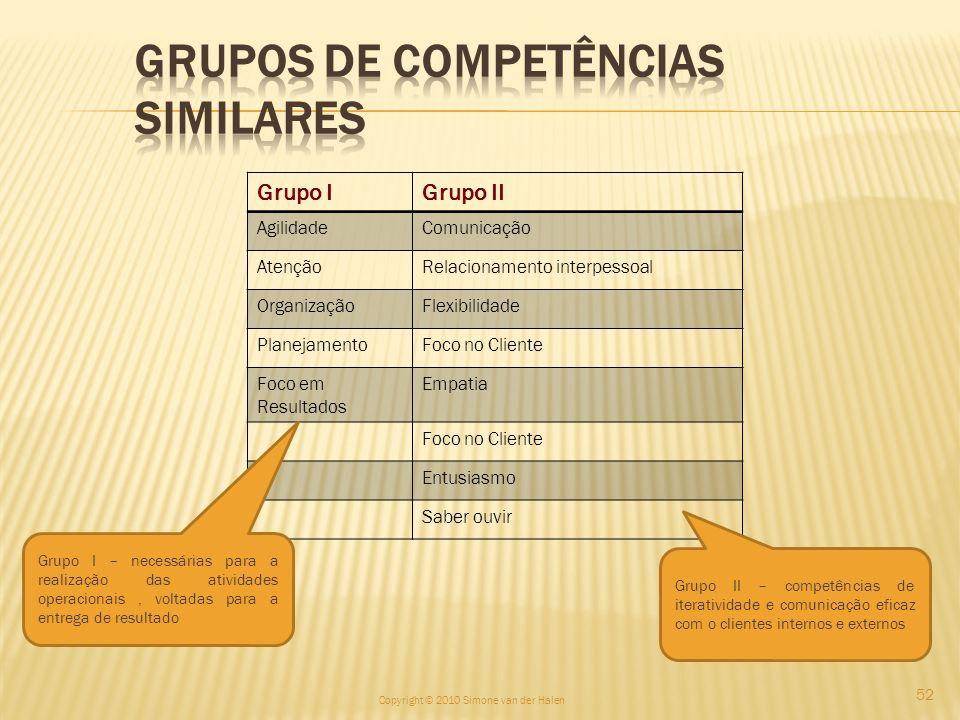 Grupos de Competências Similares