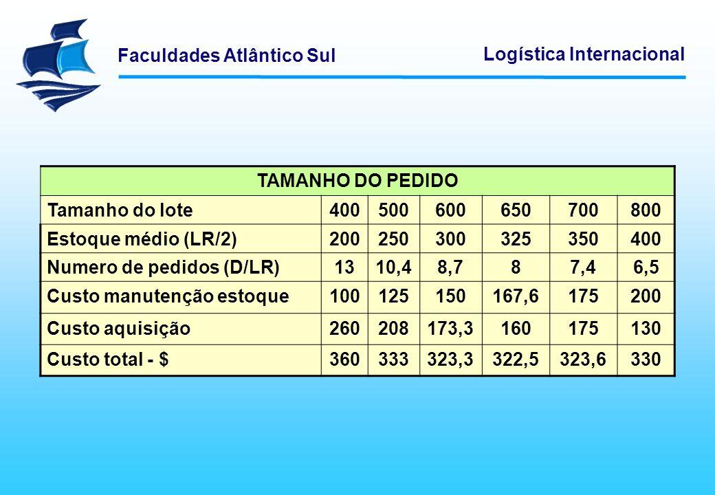 Numero de pedidos (D/LR) 13 10,4 8,7 8 7,4 6,5