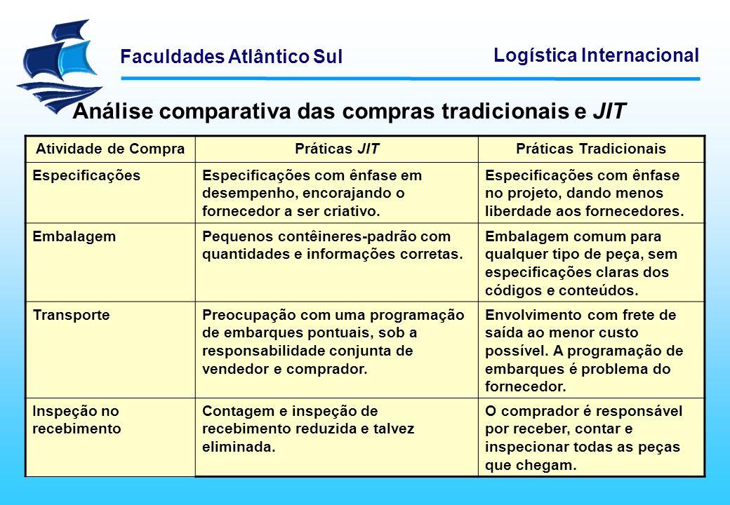Análise comparativa das compras tradicionais e JIT