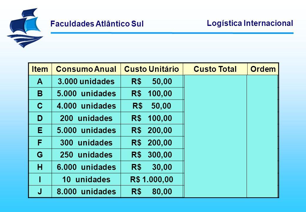 Item Consumo Anual Custo Unitário Custo Total Ordem A 3.000 unidades
