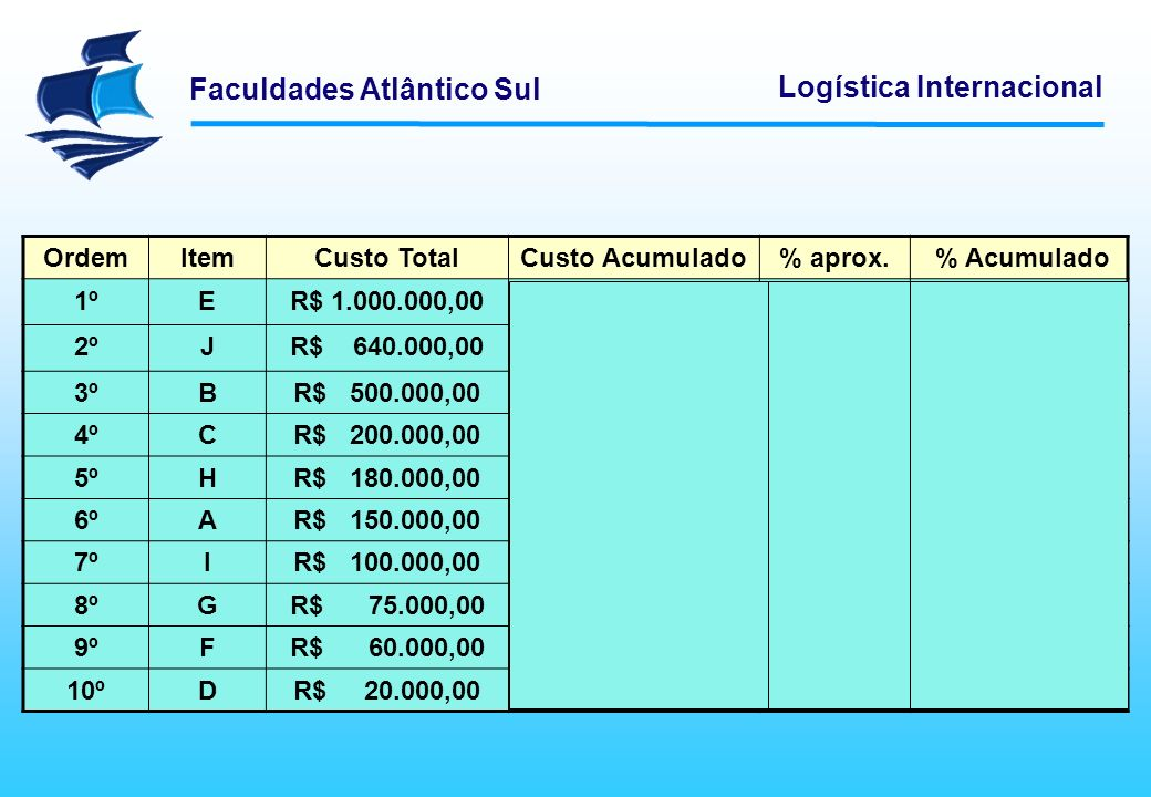 Ordem Item Custo Total Custo Acumulado % aprox. % Acumulado 1º E