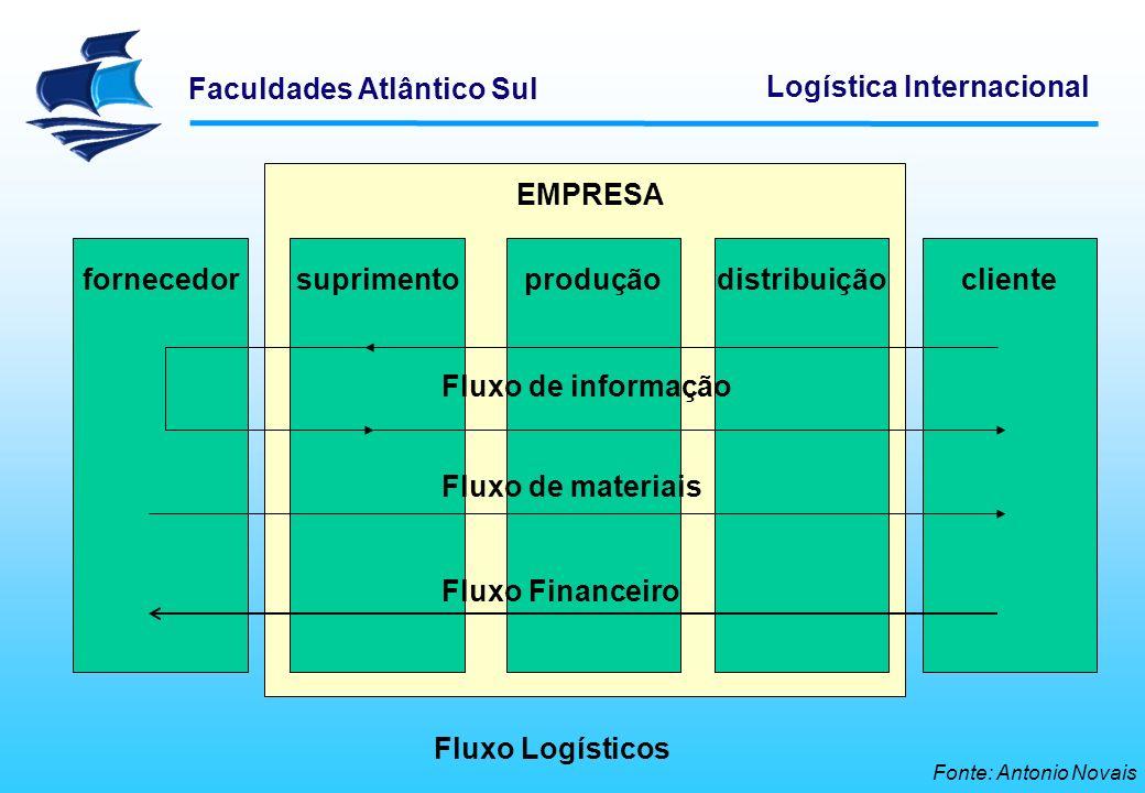fornecedor suprimento produção distribuição cliente