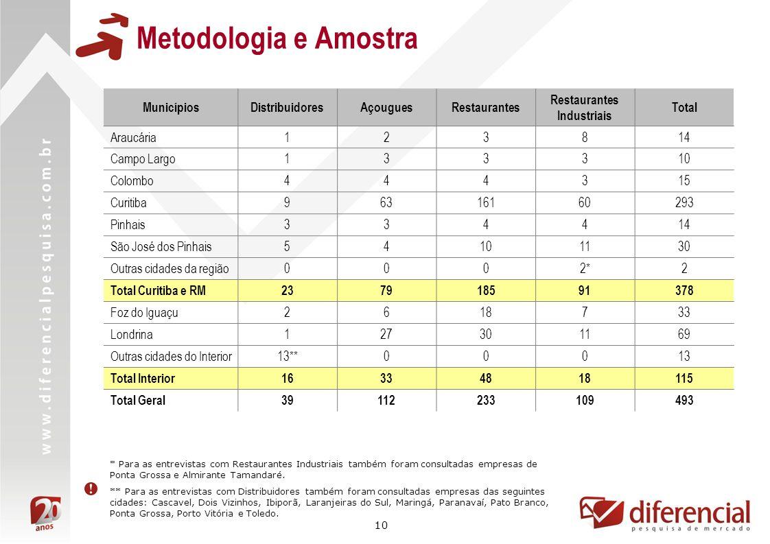 Metodologia e Amostra Municípios Distribuidores Açougues Restaurantes