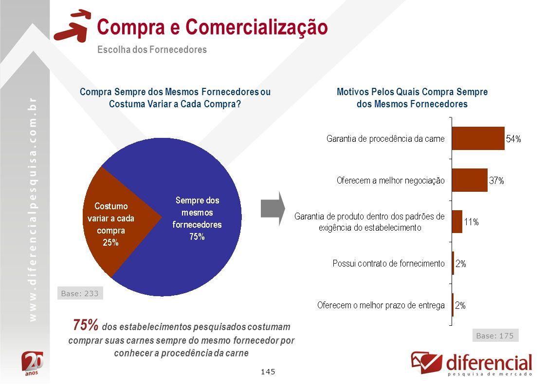 Compra e Comercialização