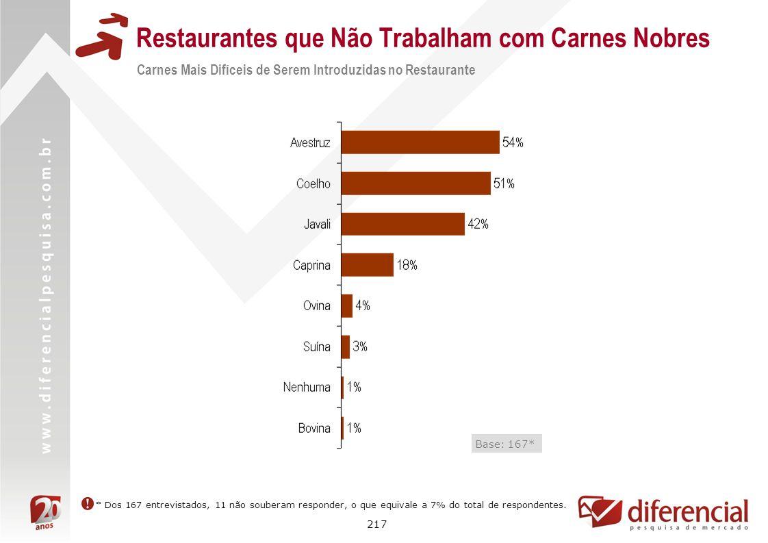 Restaurantes que Não Trabalham com Carnes Nobres