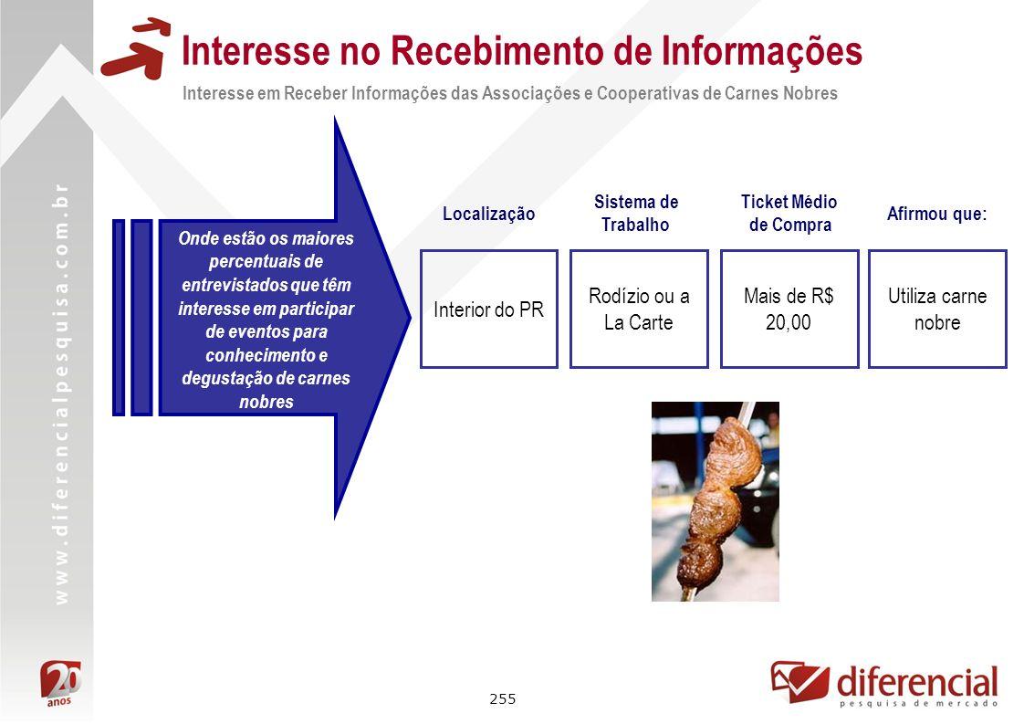 Interesse no Recebimento de Informações