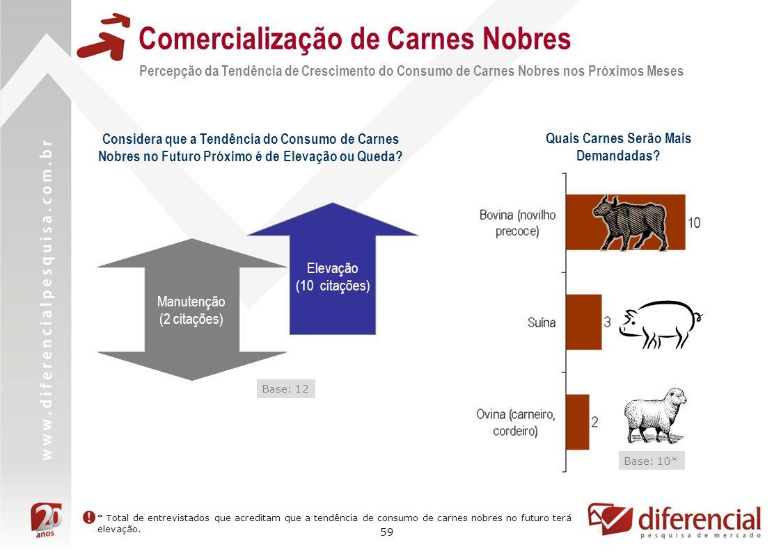 Comercialização de Carnes Nobres