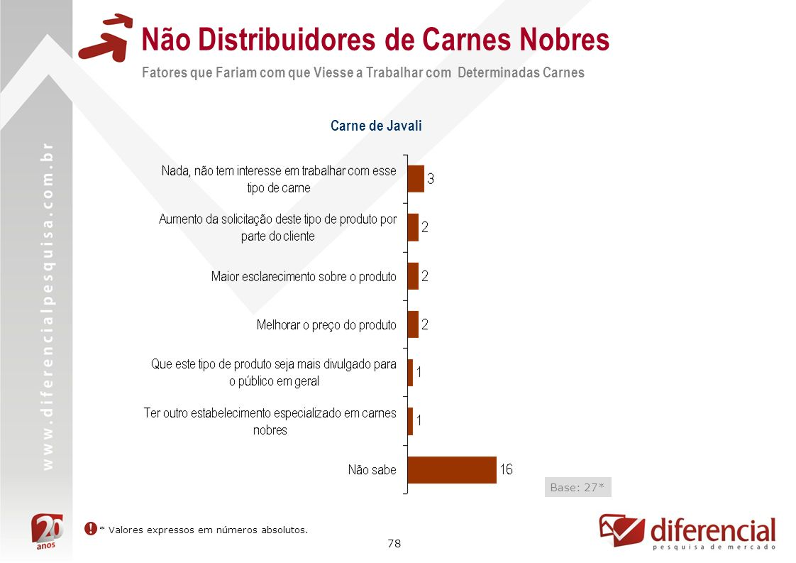 Não Distribuidores de Carnes Nobres