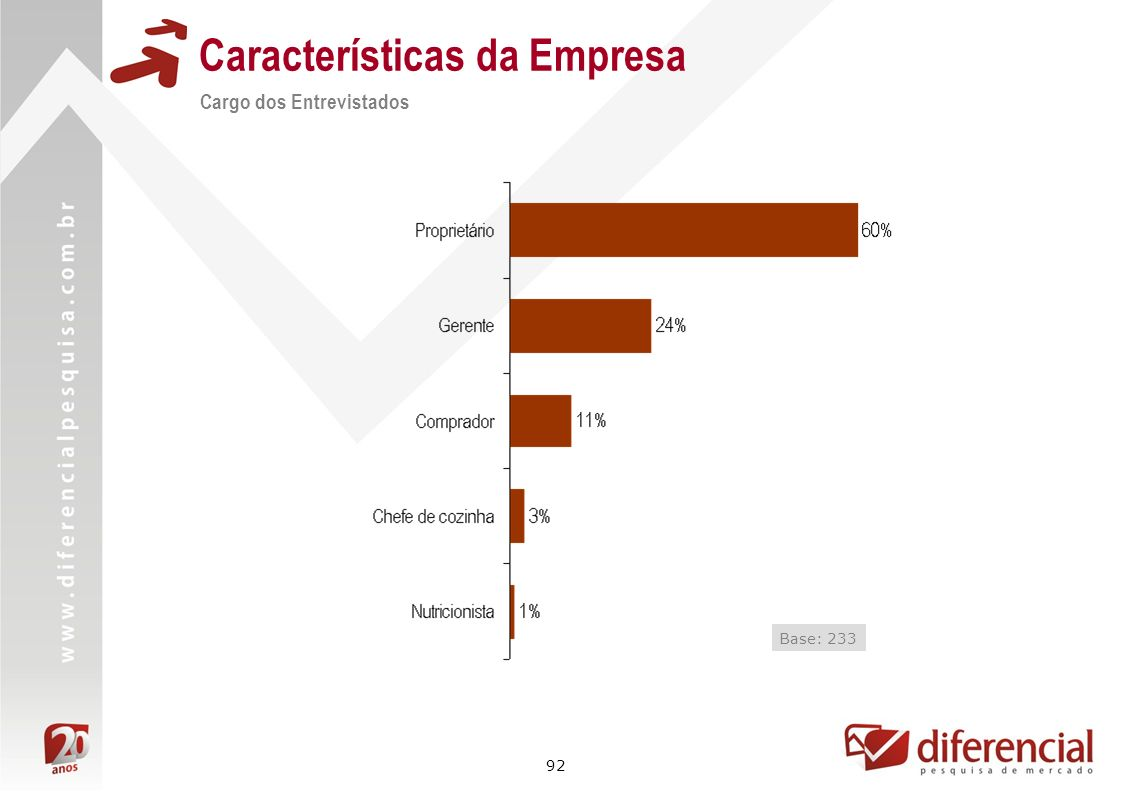 Características da Empresa