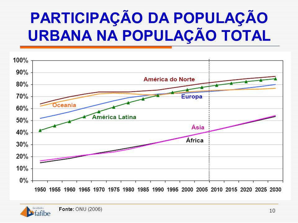 PARTICIPAÇÃO DA POPULAÇÃO URBANA NA POPULAÇÃO TOTAL