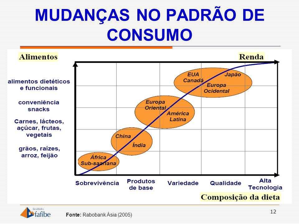 MUDANÇAS NO PADRÃO DE CONSUMO