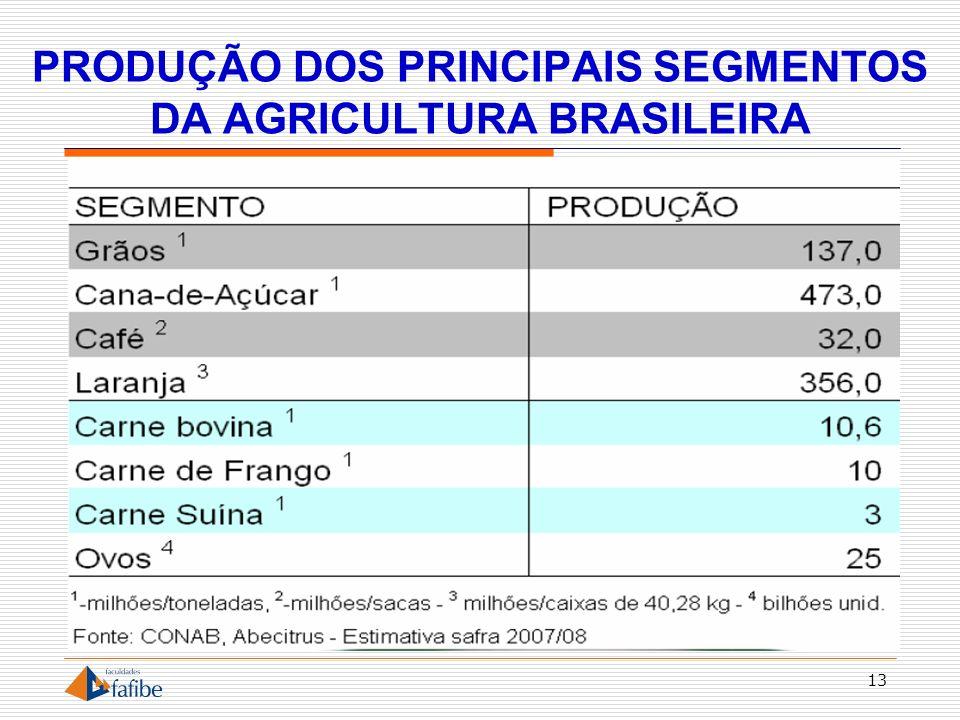 PRODUÇÃO DOS PRINCIPAIS SEGMENTOS DA AGRICULTURA BRASILEIRA