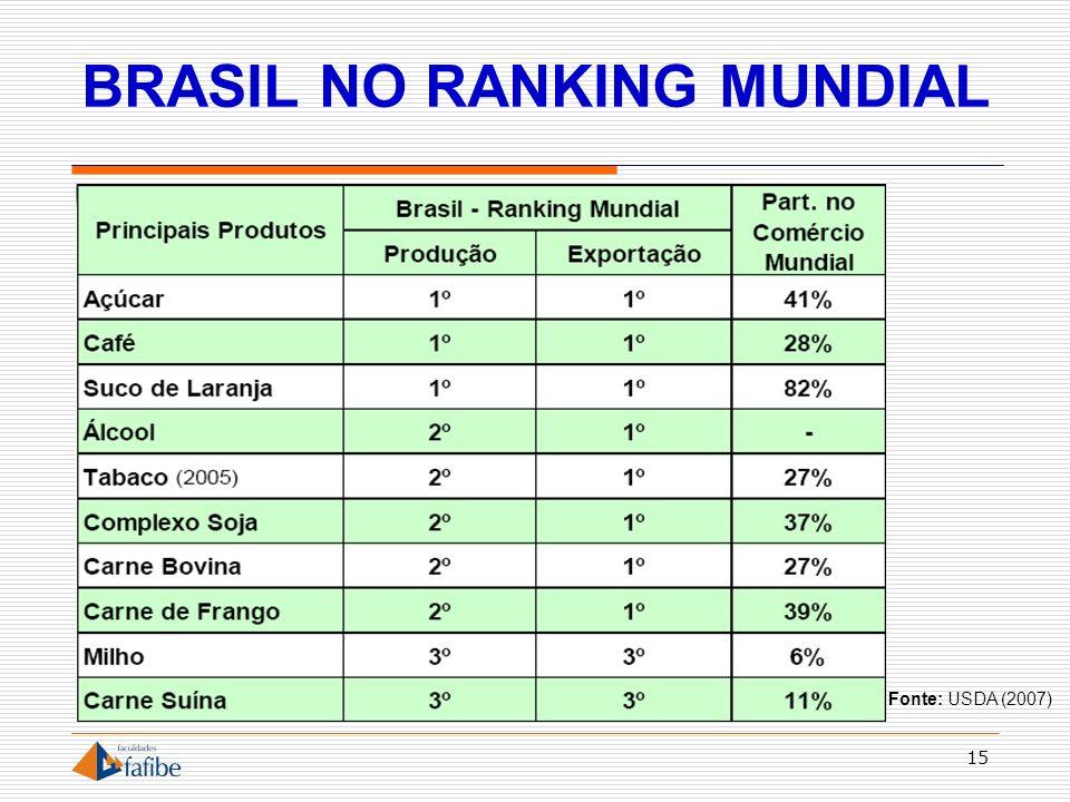 BRASIL NO RANKING MUNDIAL