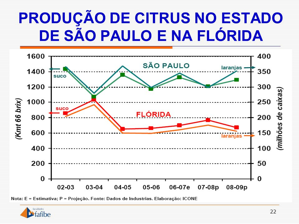 PRODUÇÃO DE CITRUS NO ESTADO DE SÃO PAULO E NA FLÓRIDA