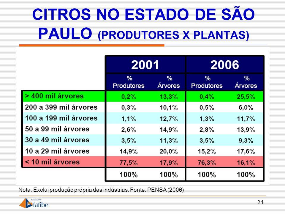 CITROS NO ESTADO DE SÃO PAULO (PRODUTORES X PLANTAS)
