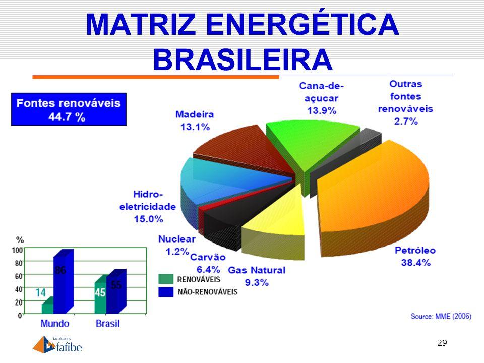 MATRIZ ENERGÉTICA BRASILEIRA