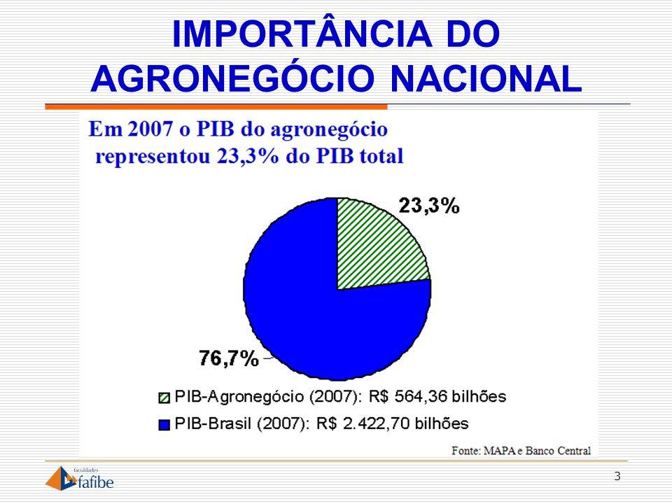 IMPORTÂNCIA DO AGRONEGÓCIO NACIONAL