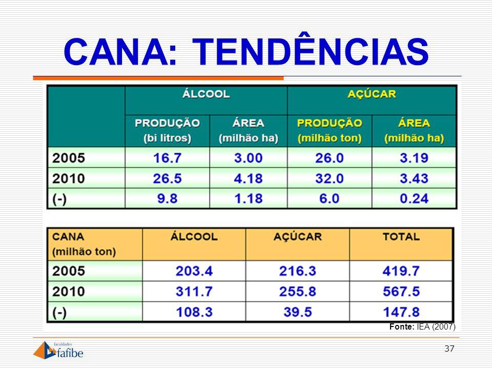 CANA: TENDÊNCIAS Fonte: IEA (2007)