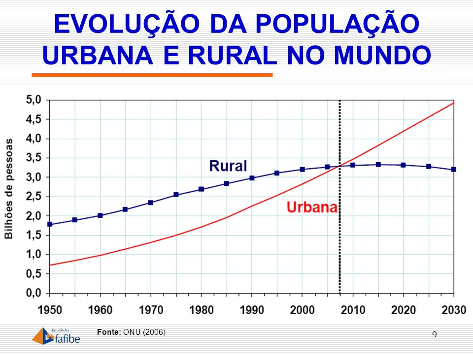 EVOLUÇÃO DA POPULAÇÃO URBANA E RURAL NO MUNDO
